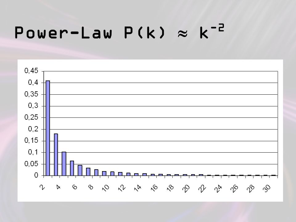 Power-Law P(k)  k-2