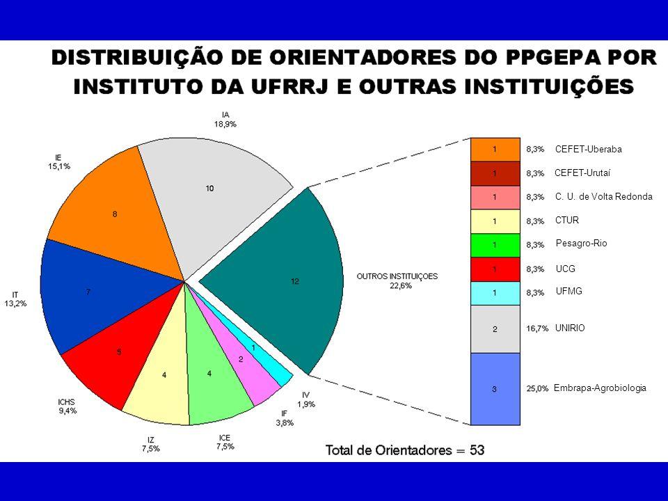 CEFET-Uberaba CEFET-Urutaí. C. U. de Volta Redonda.