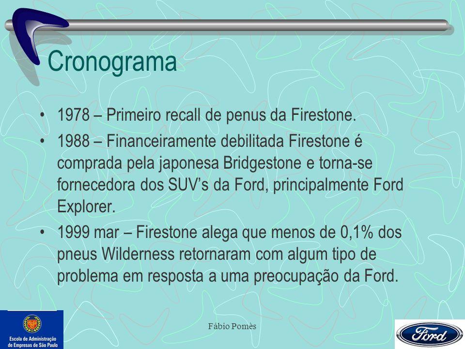 Cronograma 1978 – Primeiro recall de penus da Firestone.