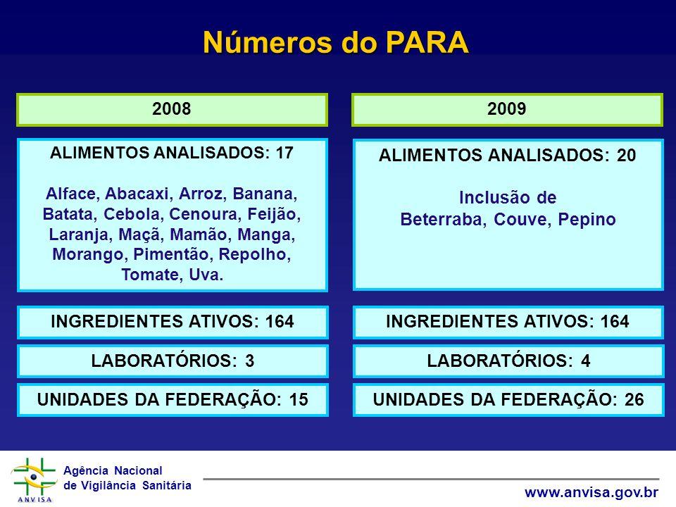 Números do PARA 2008 2009 ALIMENTOS ANALISADOS: 20 Inclusão de