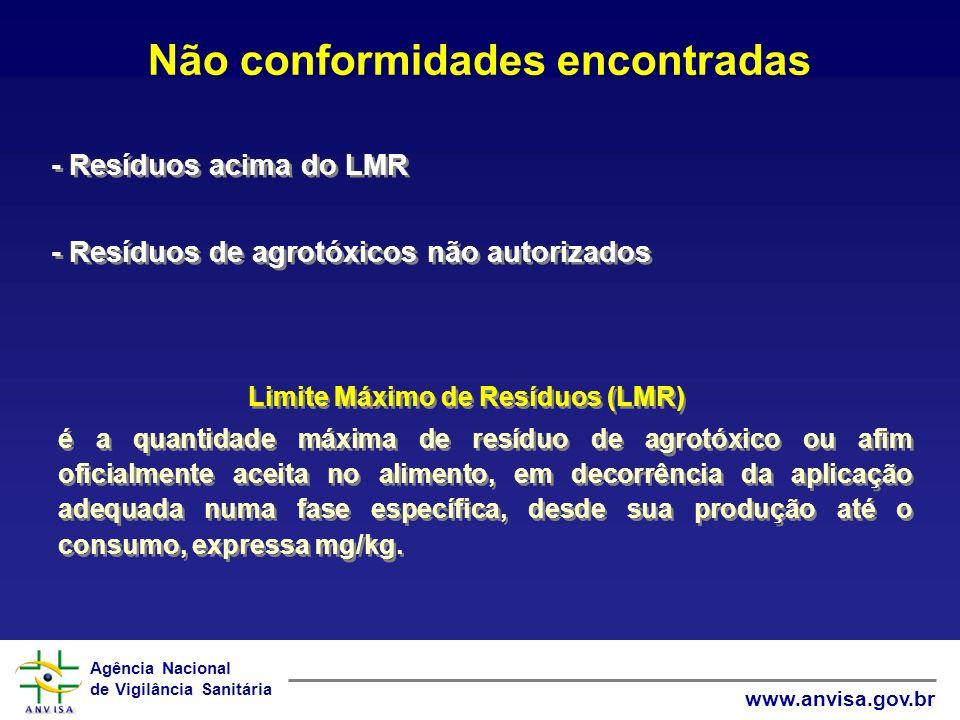 Não conformidades encontradas Limite Máximo de Resíduos (LMR)