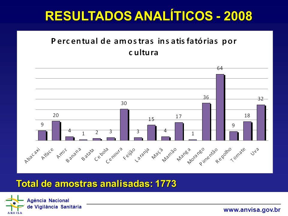 RESULTADOS ANALÍTICOS - 2008 Total de amostras analisadas: 1773
