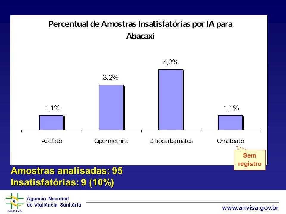 Sem registro Amostras analisadas: 95 Insatisfatórias: 9 (10%)