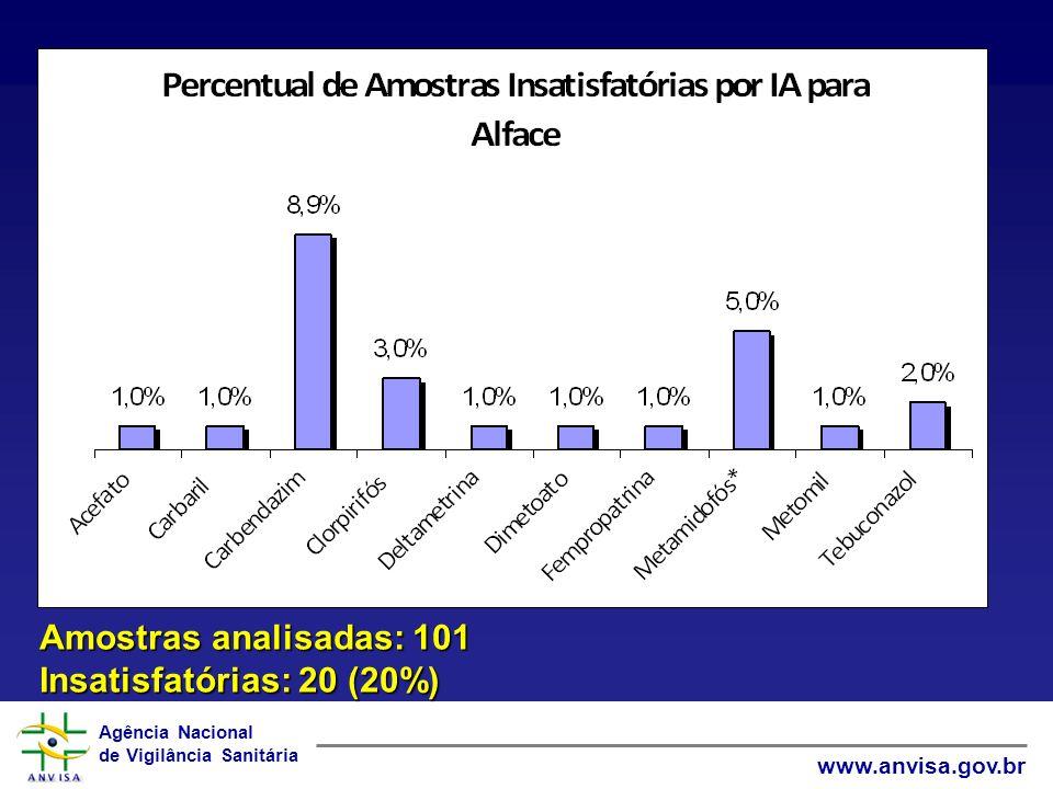 Amostras analisadas: 101 Insatisfatórias: 20 (20%)