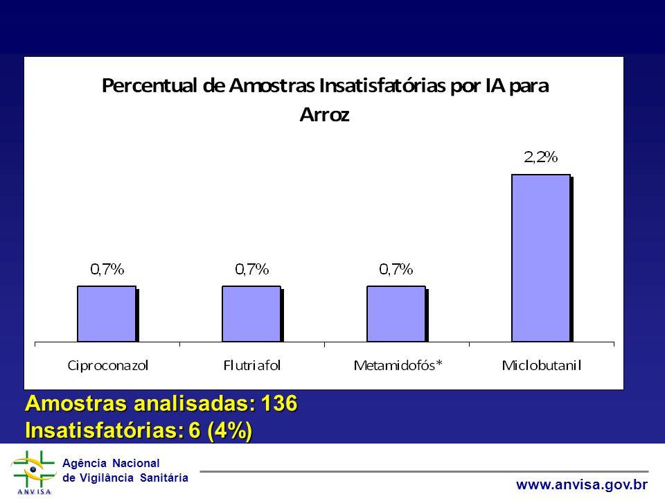Amostras analisadas: 136 Insatisfatórias: 6 (4%)