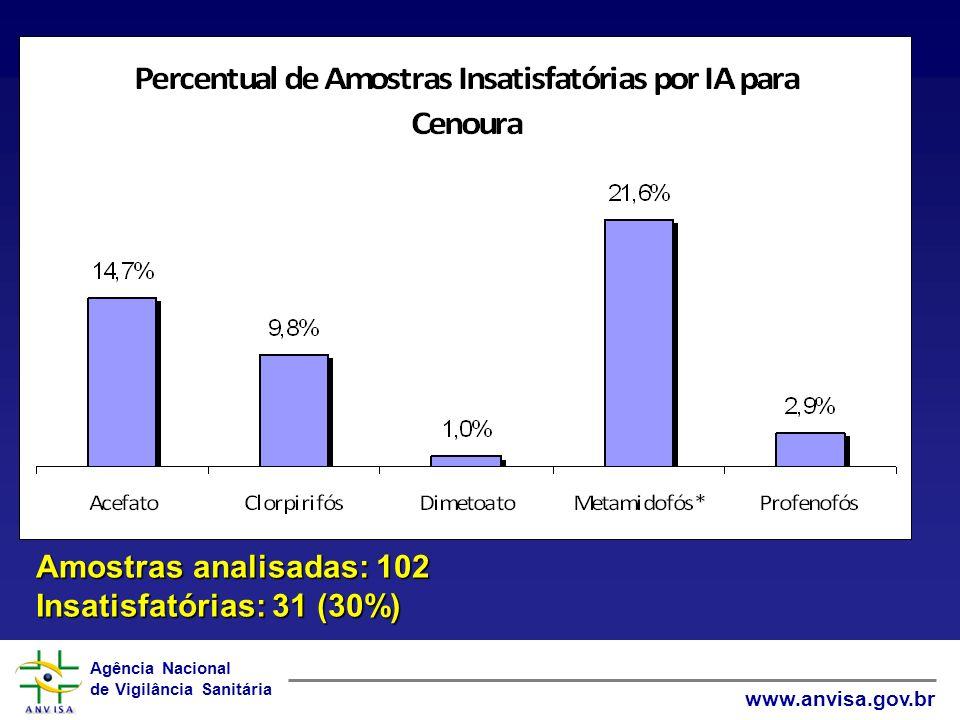 Amostras analisadas: 102 Insatisfatórias: 31 (30%)