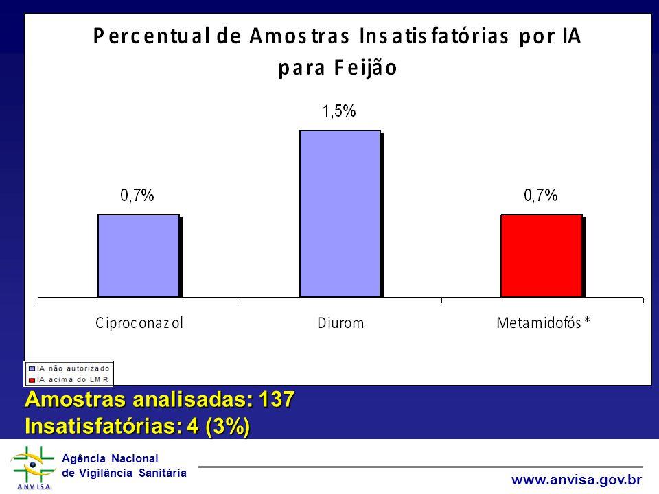 Amostras analisadas: 137 Insatisfatórias: 4 (3%)