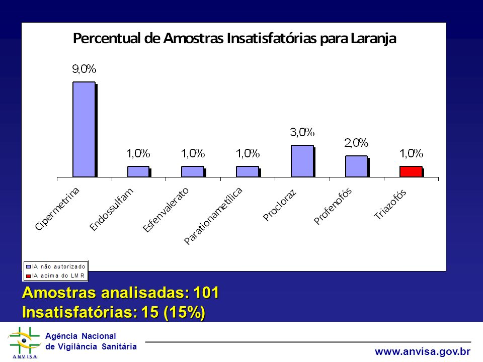 Amostras analisadas: 101 Insatisfatórias: 15 (15%)