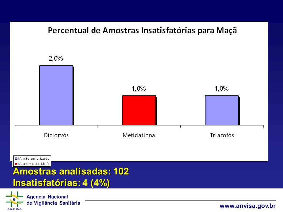 Amostras analisadas: 102 Insatisfatórias: 4 (4%)