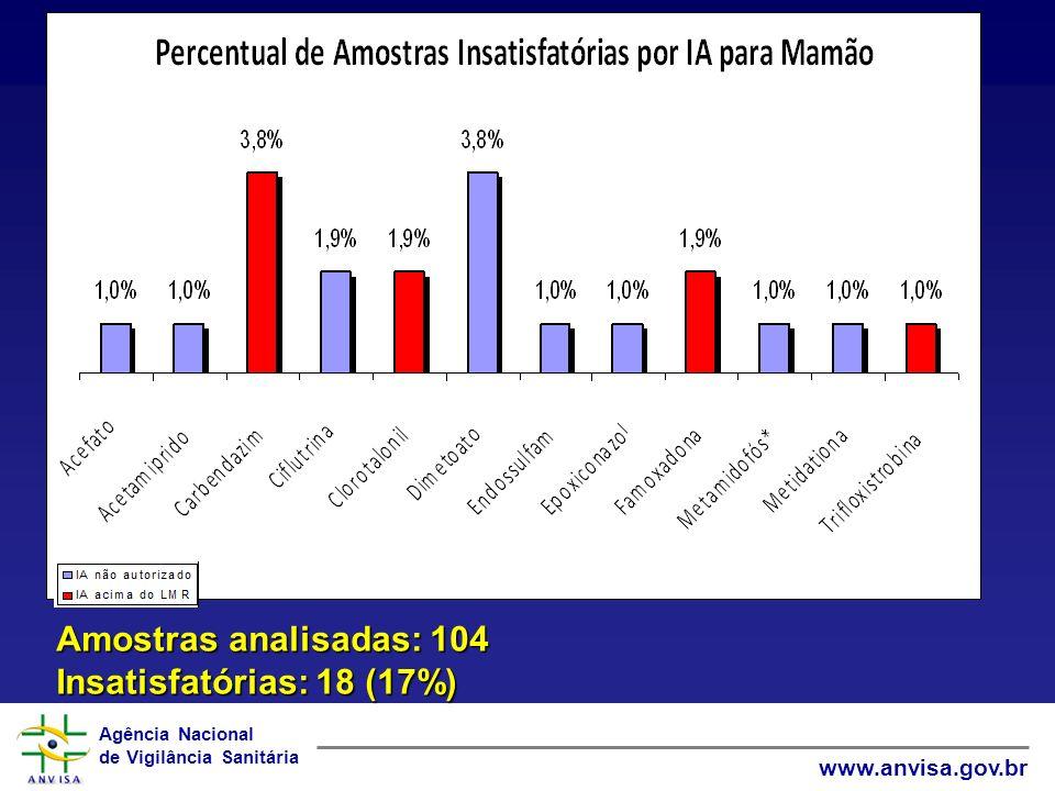 Amostras analisadas: 104 Insatisfatórias: 18 (17%)