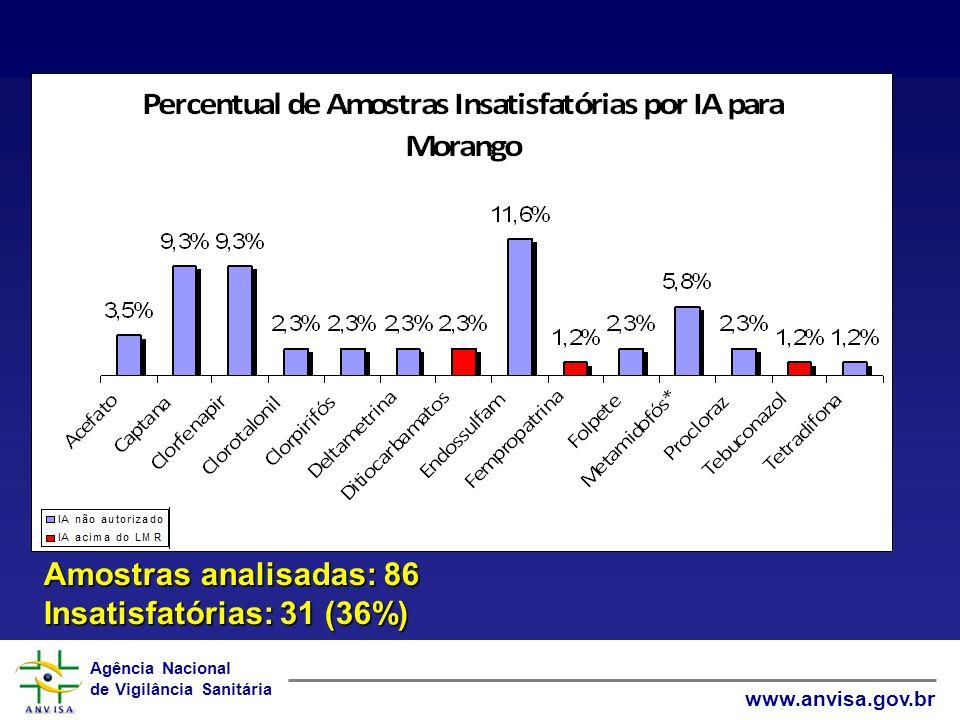 Amostras analisadas: 86 Insatisfatórias: 31 (36%)