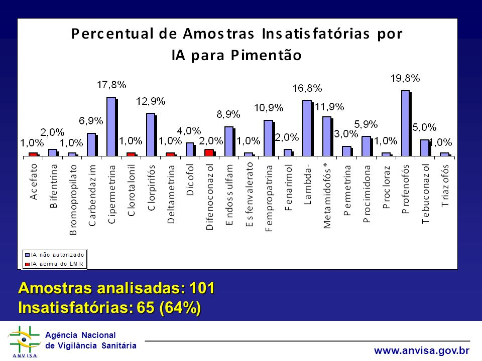 Amostras analisadas: 101 Insatisfatórias: 65 (64%)