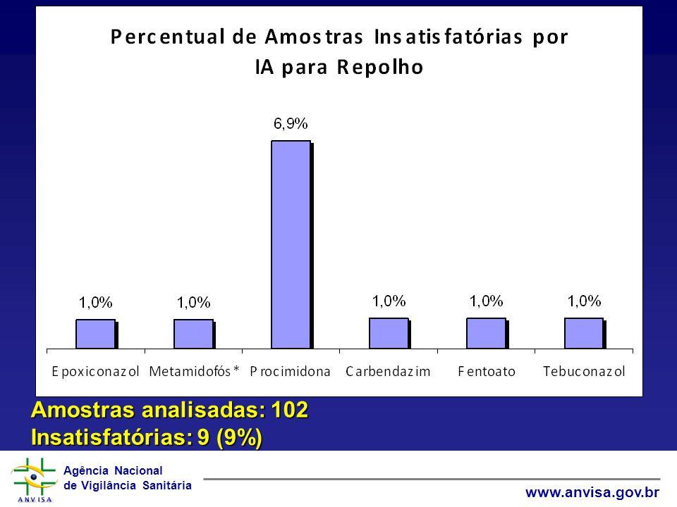 Amostras analisadas: 102 Insatisfatórias: 9 (9%)