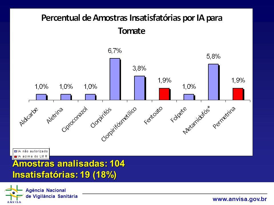 Amostras analisadas: 104 Insatisfatórias: 19 (18%)