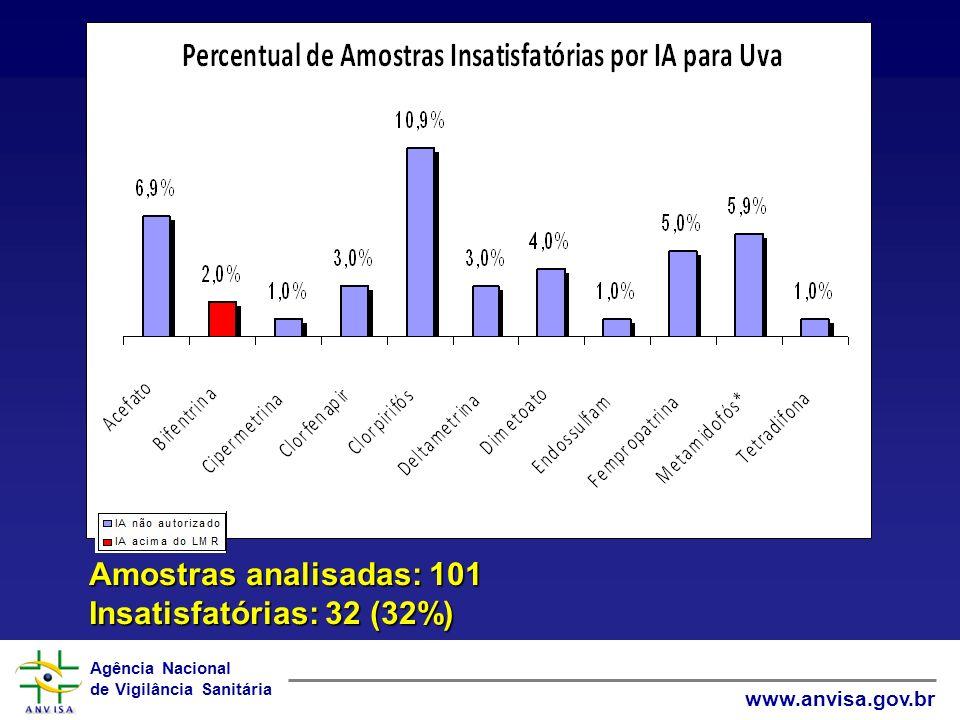Amostras analisadas: 101 Insatisfatórias: 32 (32%)