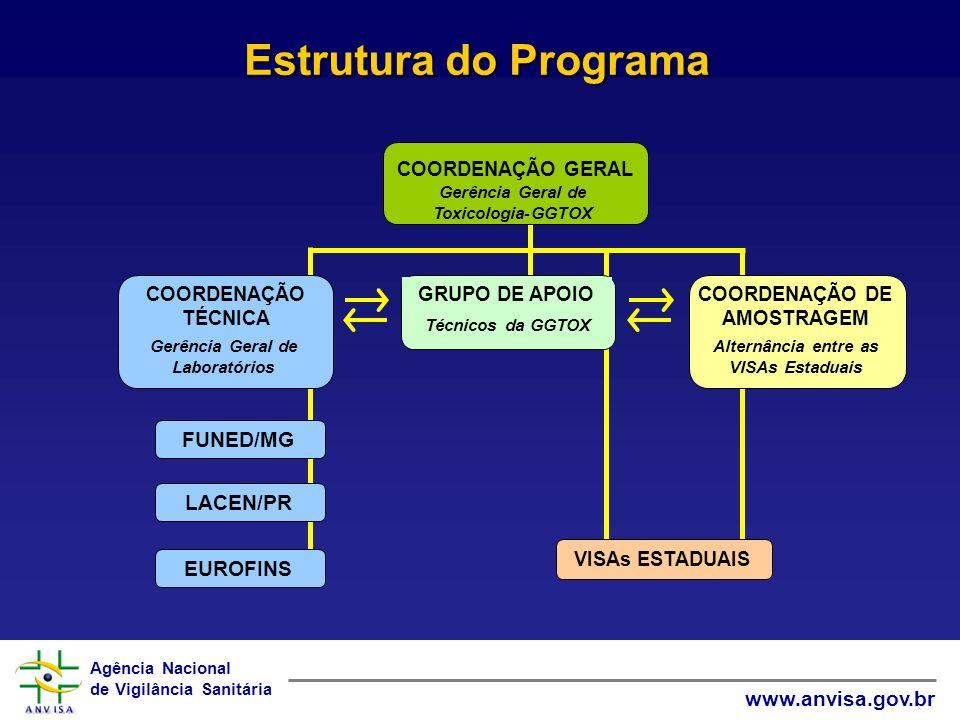 Estrutura do Programa FUNED/MG LACEN/PR EUROFINS COORDENAÇÃO GERAL