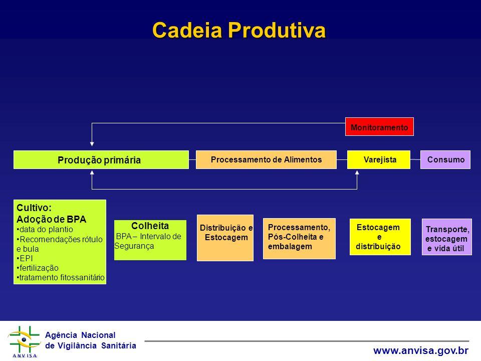 Cadeia Produtiva Produção primária Cultivo: Adoção de BPA Colheita