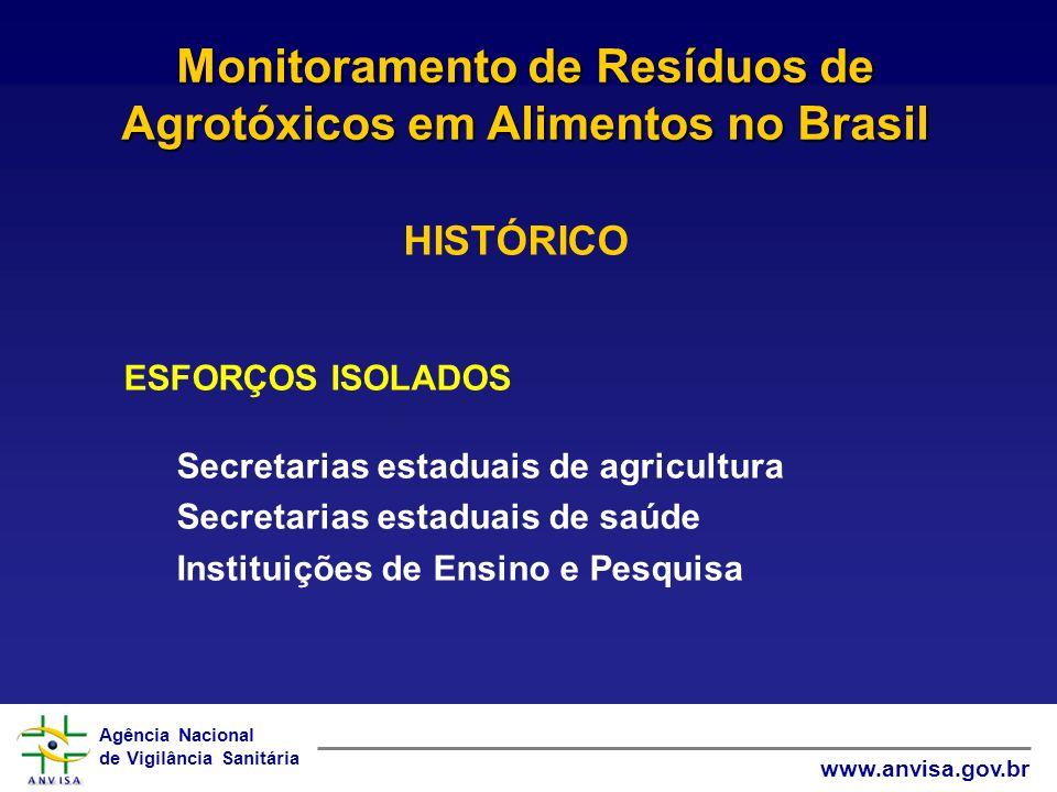 Monitoramento de Resíduos de Agrotóxicos em Alimentos no Brasil