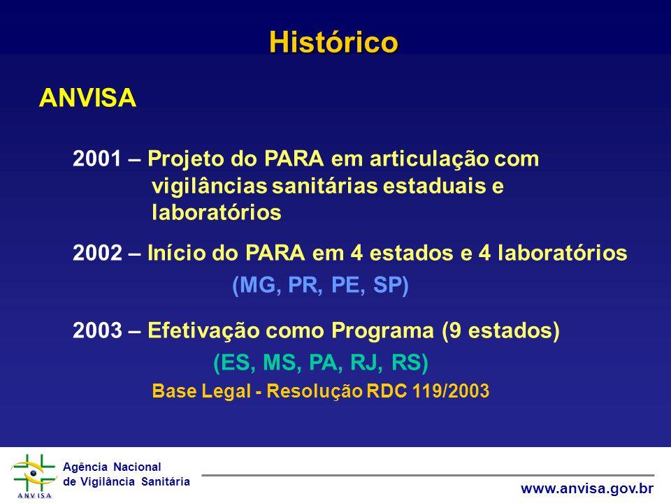 Base Legal - Resolução RDC 119/2003