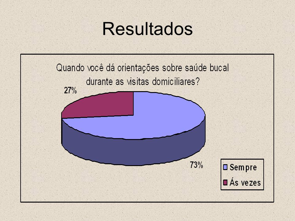 Resultados