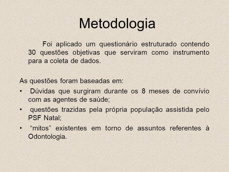 Metodologia As questões foram baseadas em: