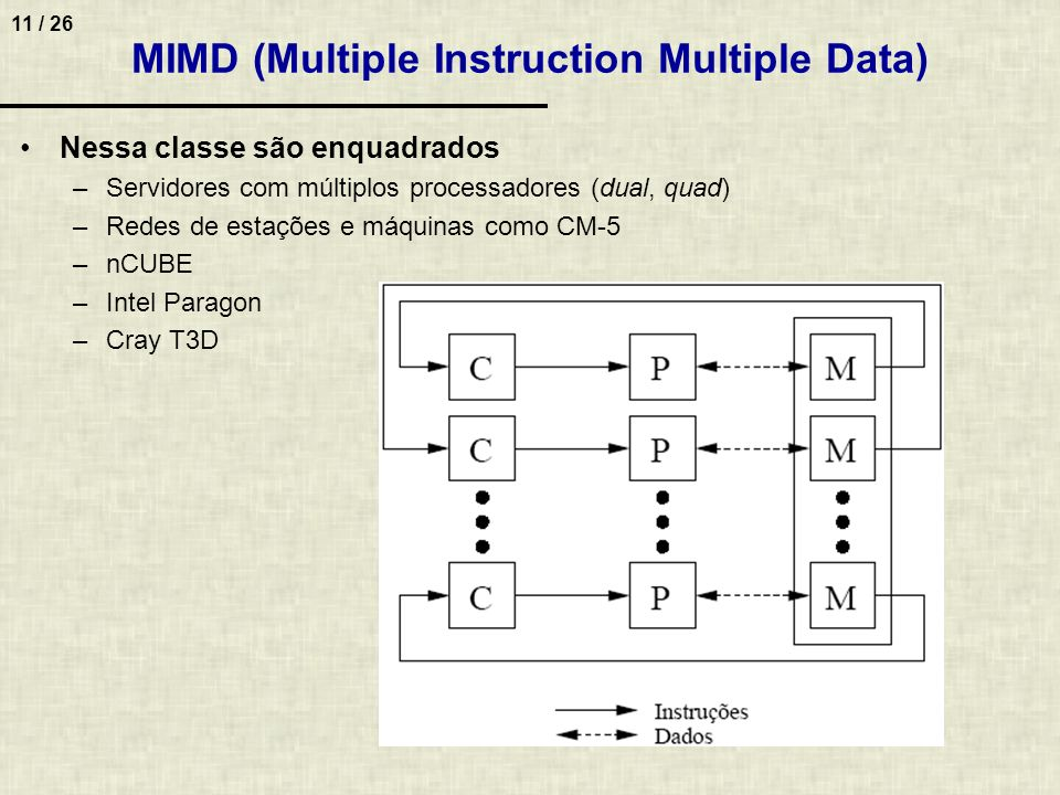MIMD (Multiple Instruction Multiple Data)