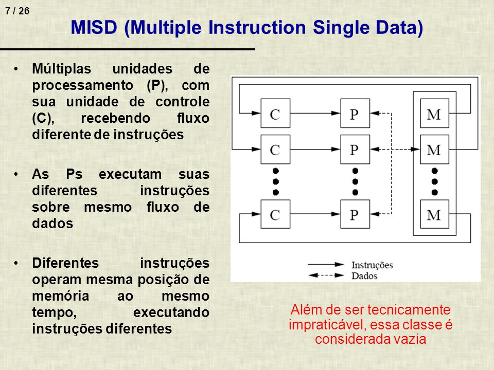 MISD (Multiple Instruction Single Data)