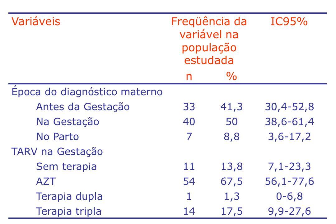 Freqüência da variável na população estudada