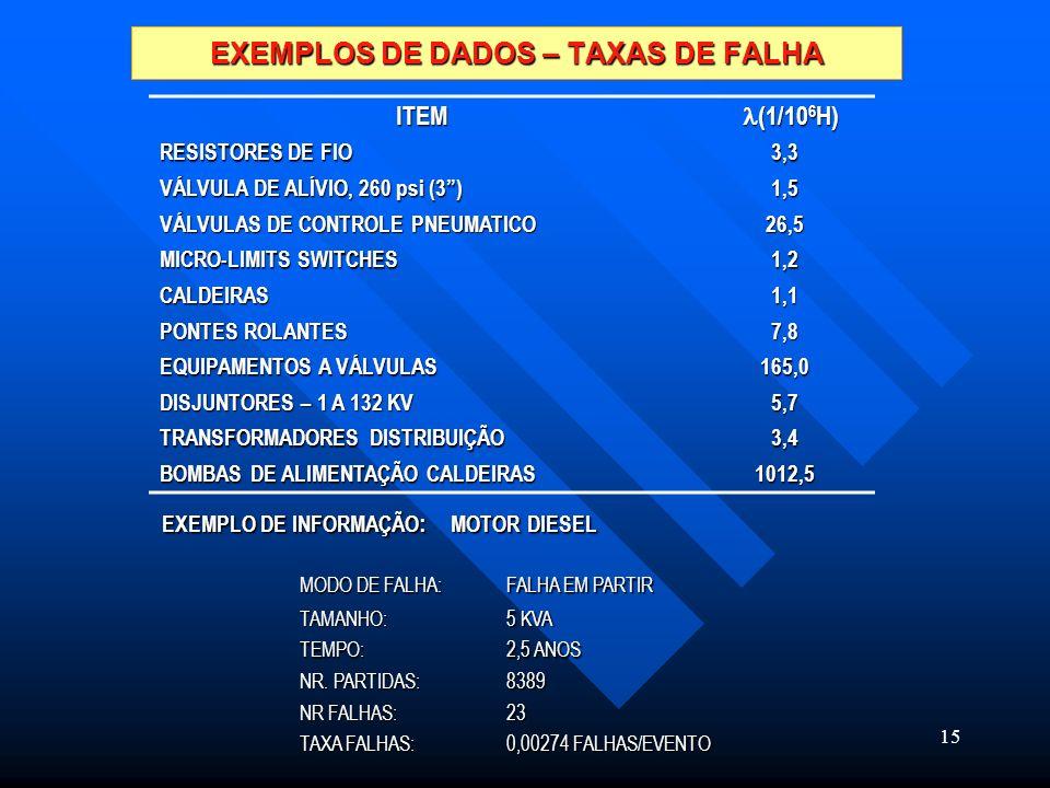 EXEMPLOS DE DADOS – TAXAS DE FALHA