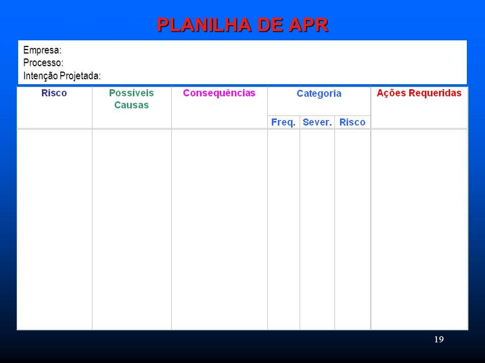 PLANILHA DE APR Empresa: Processo: Intenção Projetada: