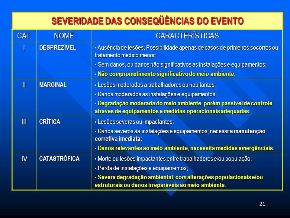 SEVERIDADE DAS CONSEQÜÊNCIAS DO EVENTO