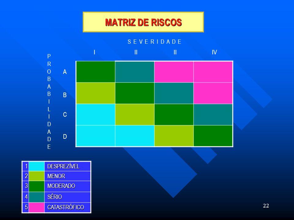 MATRIZ DE RISCOS I II II IV A B C D S E V E R I D A D E P R O B A I L