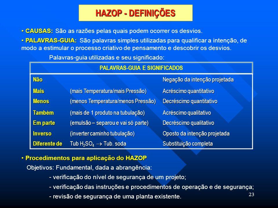 PALAVRAS-GUIA E SIGNIFICADOS