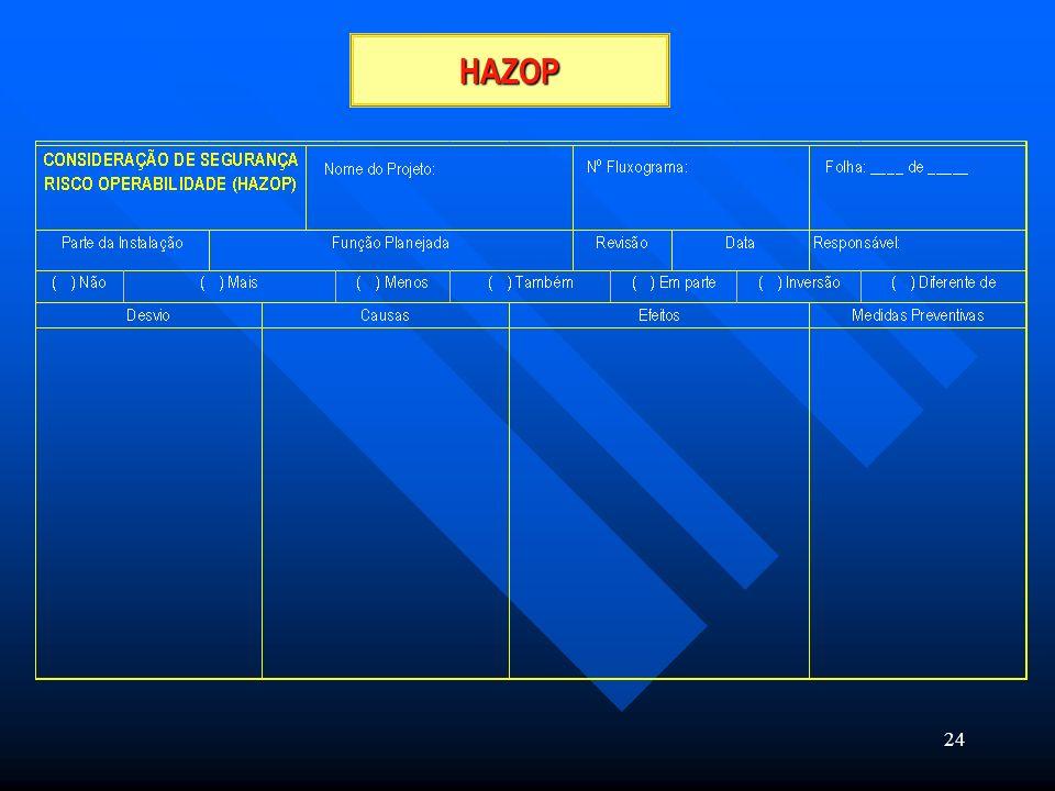 Nome do Projeto: N° Fluxograma: Folha: ____ de ____ HAZOP