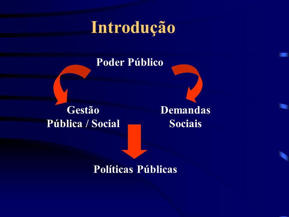 Introdução Poder Público Gestão Pública / Social Demandas Sociais