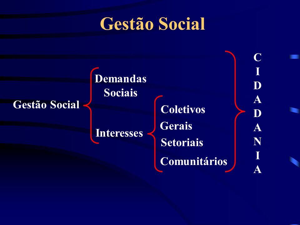 Gestão Social C I D A Demandas Sociais N Gestão Social Coletivos