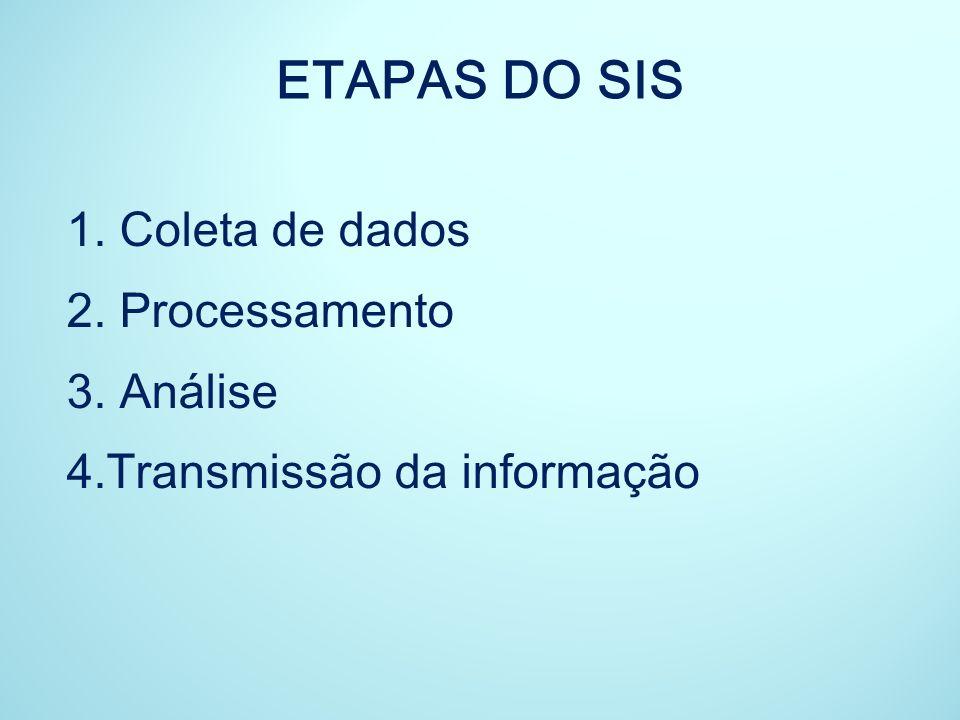 ETAPAS DO SIS Coleta de dados Processamento 3. Análise