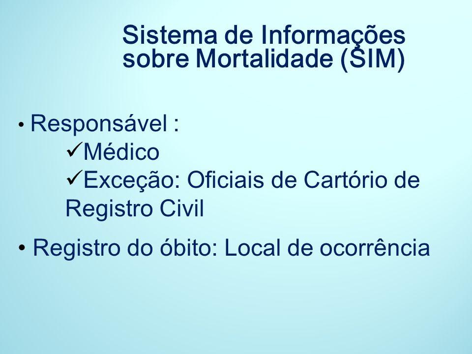 Sistema de Informações sobre Mortalidade (SIM)