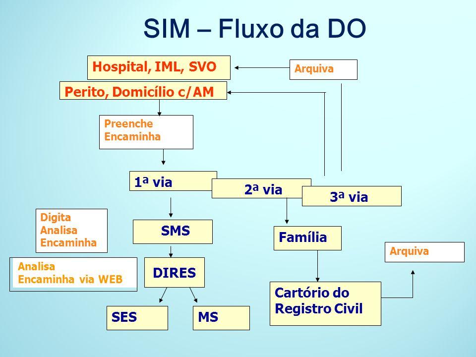 SIM – Fluxo da DO Hospital, IML, SVO Perito, Domicílio c/AM 1ª via
