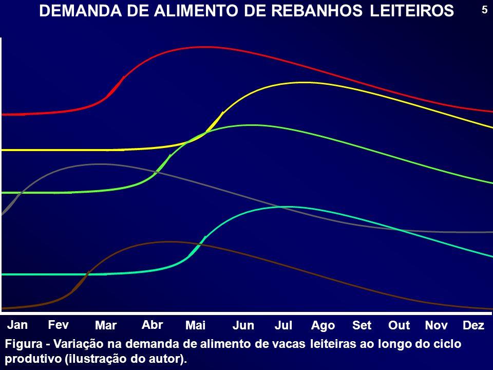 DEMANDA DE ALIMENTO DE REBANHOS LEITEIROS