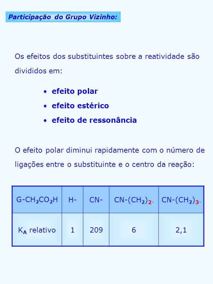Os efeitos dos substituintes sobre a reatividade são divididos em: