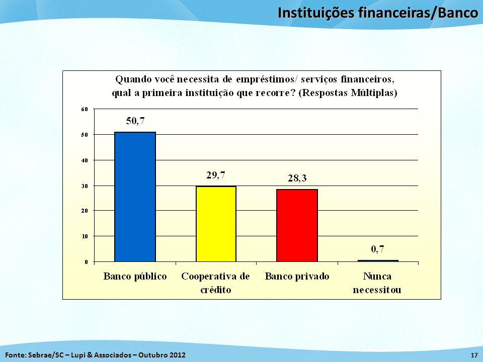Instituições financeiras/Banco