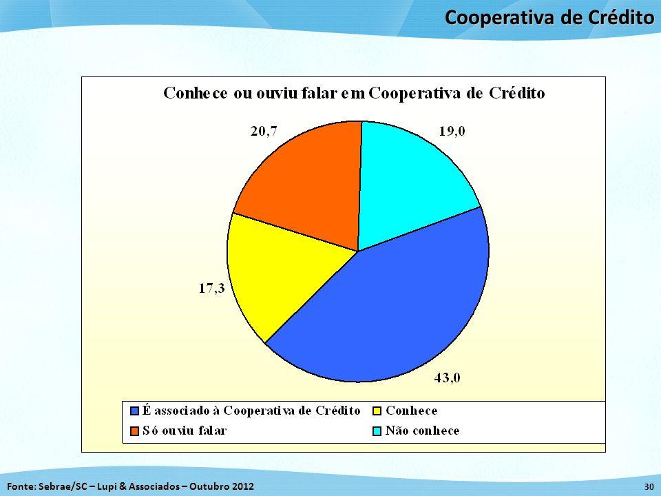 Cooperativa de Crédito