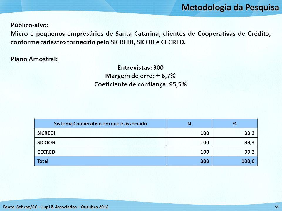 Coeficiente de confiança: 95,5% Sistema Cooperativo em que é associado