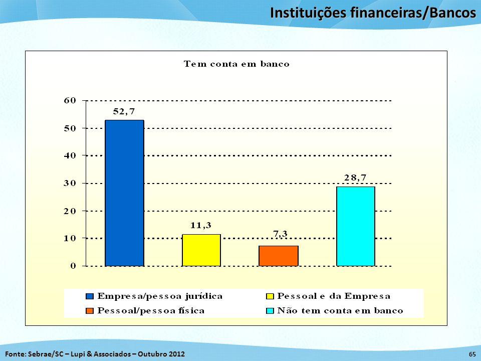 Instituições financeiras/Bancos