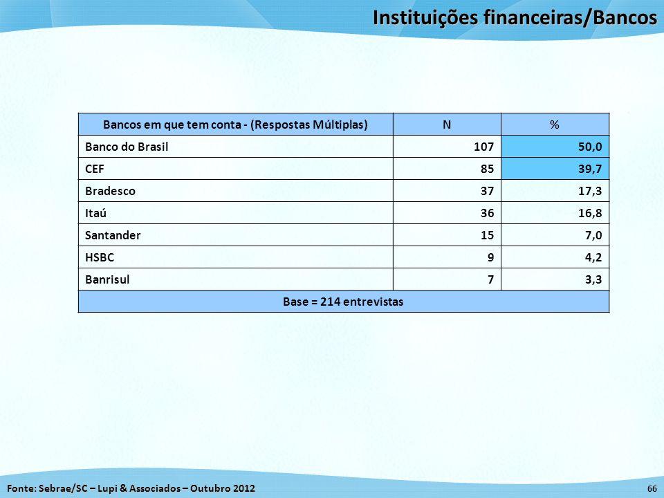 Bancos em que tem conta - (Respostas Múltiplas)
