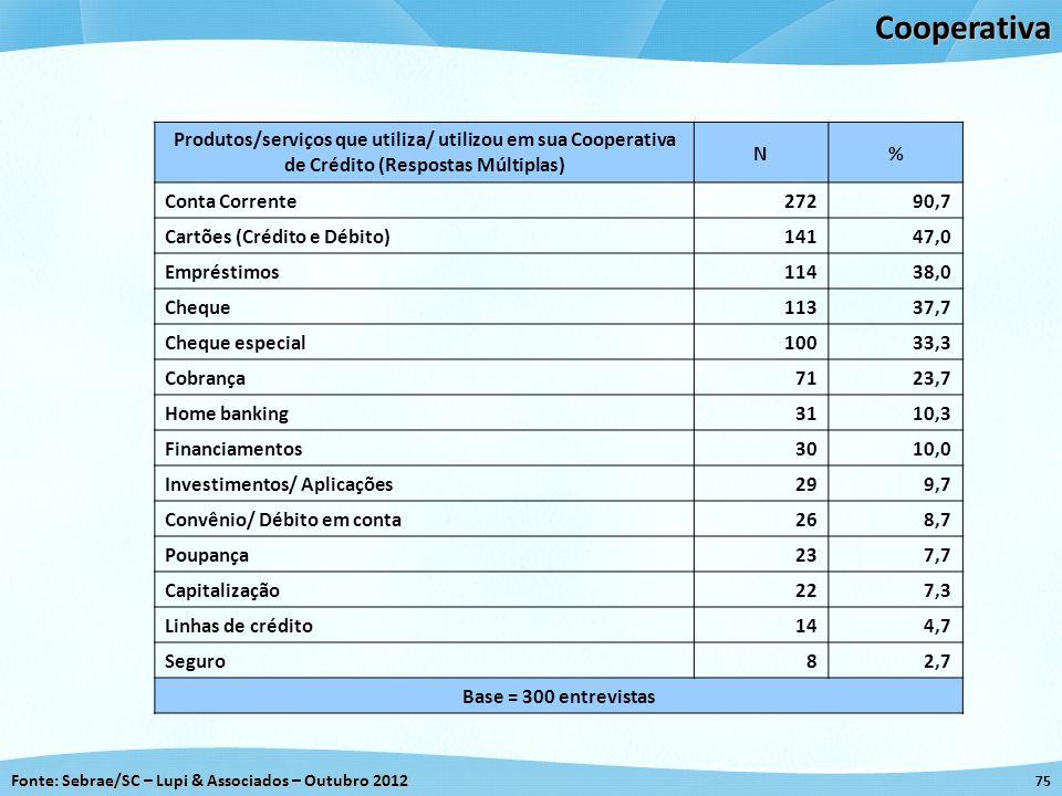 CooperativaProdutos/serviços que utiliza/ utilizou em sua Cooperativa de Crédito (Respostas Múltiplas)