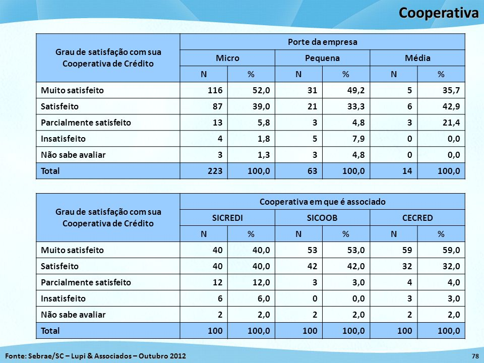 Cooperativa Grau de satisfação com sua Cooperativa de Crédito