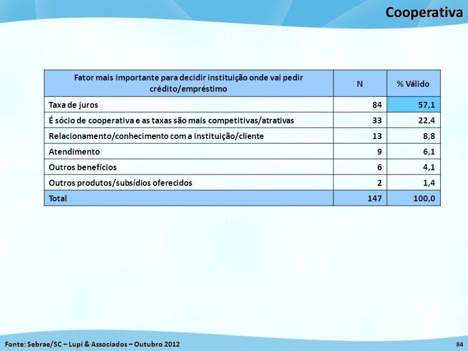 Cooperativa Fator mais importante para decidir instituição onde vai pedir crédito/empréstimo. N. % Válido.