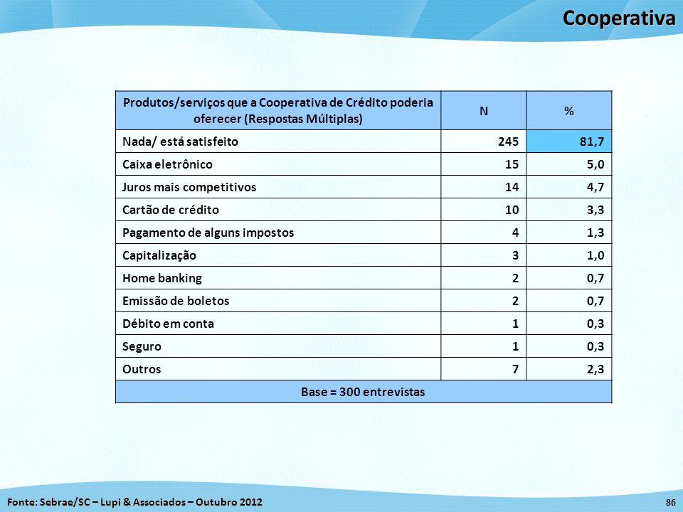 Cooperativa Produtos/serviços que a Cooperativa de Crédito poderia oferecer (Respostas Múltiplas) N.